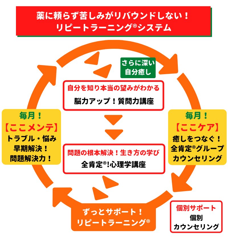3つの絶対法則全体像