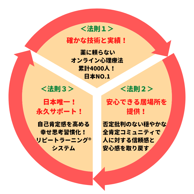 3つの絶対法則の体系図